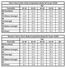 Healthy Muscle Mass Percentage Chart Exercise Science And Fitness Training Computing For