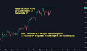 Bro Stock Price And Chart Nyse Bro Tradingview India