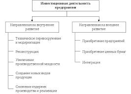 Сущность инвестиционной деятельности предприятия Курсовая работа Направления инвестиционной деятельности предприятия