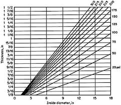 Use Of Pressure Thickness Charts For Flat Heads And Bolted