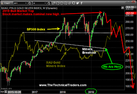 Set Index Chart Next Bull And Bear Markets Are Now Set Up Technical