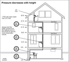 Tips Secrets Home Inspection Checklist A Pro Home Inspection