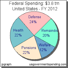 Us Federal Budget Pie Chart Us Federal Budget Spending Deficit Debt Pie Chart Gov