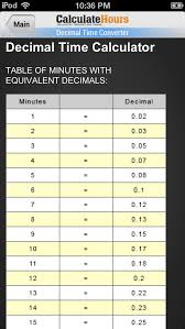 Time Chart In Decimals 66 Abiding Military Time Payroll Calculator