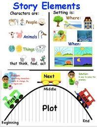 Fiction Chart Story Elements Tc Writing Reading Realistic Fiction Anchor Charts