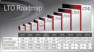 Lto 7 Capacity Spectra Logic Lto 7 Tape
