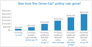 Gerber Growth Chart Life Insurance For Children A Look At The 3 Best Policies