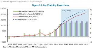 Subsidy Chart 2017 Peak Oil And Unaffordable Fuel Subsidies In Sudan