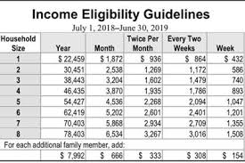Reduced School Lunch Federal Income Chart Free And Reduced Lunch Guidelines Out For Wusd News