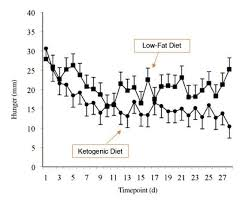 Keto Diet Chart Weight Loss 10 Graphs That Show The Power Of A Ketogenic Diet