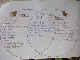 Venn Diagram Living And Nonliving Things Learning About Living And Nonliving Things By Comparing And