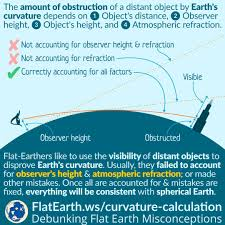 Earth Curvature Chart Earths Curvature Calculation Flatearth Ws