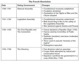 Period 5 Industrialization And Global Integration C 1750