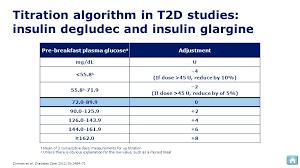 Insulin Glargine 300 And Insulin Degludec Ppt Download