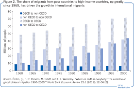 iza world of labor the brain drain from developing countries the share of migrants from poor countries to high income countries up greatly since