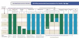 Cdc Immunization Chart Immunization Premier Medical Associates