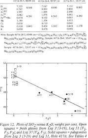 Structural Design Formulas Cationic And Structural Formulas Of Three Palagonites From