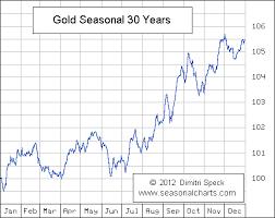 Gold Silver Seasonal Charts Bullion Directory