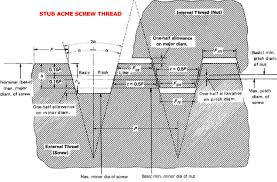 Acme Thread Chart Stub Acme Screw Thread Dimensions