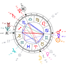 James Franco Birth Chart 69 You Will Love James Franco Birth Chart