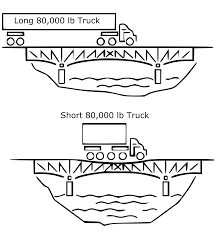federal bridge gross weight formula