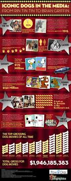 17 best images about cinema infografics video game the infographic iconic dogs in the media features interesting and unknown facts of the most iconic