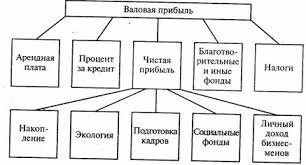 Образование и распределение прибыли Прибыль в производственной  Распределение прибыли