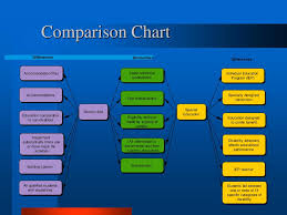 504 Vs Idea Chart Ppt Section 504 Powerpoint Presentation Id 5620848