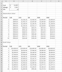 Useful Life Of Assets Chart Depreciation In Excel Easy Excel Tutorial