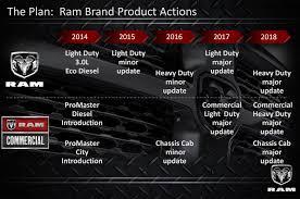 2018 dodge 4500 specs. contemporary 4500 2018 ram 2500 redesign diesel cummins 8 to dodge 4500 specs 2