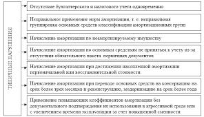 Аудит начисления амортизации по основным средствам Типичные ошибки обнаруживаемые при аудите амортизации основных средств