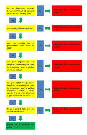 Health Care Tax Credit Chart Premium Tax Credit Eligibility Flow Chart For Individuals