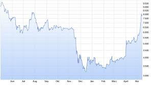 Aktueller bitcoin kurs in euro mit chart und kurshistorie. Ethereum Rennt Bitcoin Hinterher Capital De
