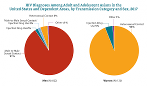 Us Population By Race 2016 Pie Chart Hiv And Asians Race Ethnicity Hiv By Group Hiv Aids Cdc
