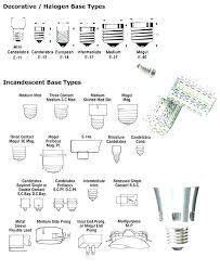 Types Of Light Bulb Sockets Whendoesthepersonbegin Info