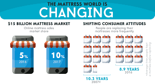 Infographic Why Tech Is Targeting The 15 Billion Mattress