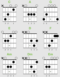 Guitar Chords Chart For Beginners Songs How To Read Guitar Chord Diagrams Quickstart Guide Zing