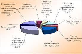 Реферат Анализ рынка электромеханических преобразователей  Анализ рынка электромеханических преобразователей