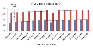 Hdfc Interest Rates Hdfc Bank Fd Rates Hdfc Bank Fixed