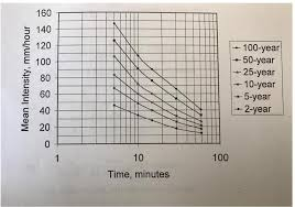 Solved 6 Using The Idf Curve Below Create A Chart That