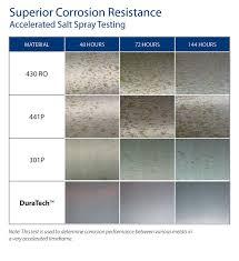 Stainless Steel Surface Finish Chart Welbilt Germany Storage Bins