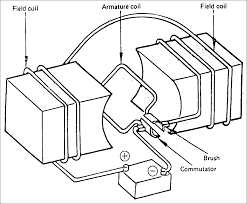 electric motor brush diagram. Beban Dengan Energi Konstan Adalah Permintaan Torque Yang Berubah Electric Motor Brush Diagram