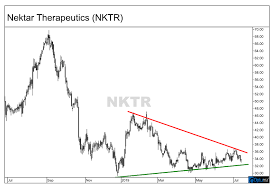 Nektar Therapeutics Stock Poised For Significant Move