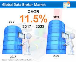 Data Broker Data Broker Market Scope Size Share Trends Forecast By 2026