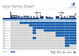 Freight Incoterms Chart Incoterms From John Good Shipping
