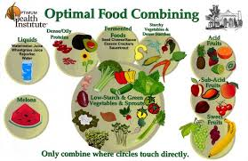 Fruit Food Combining Chart Simple Food Combining Health With Franz