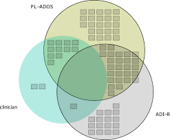 Venn Diagram In R Venn Diagrams In R With Some Discussion Andrew Wheeler