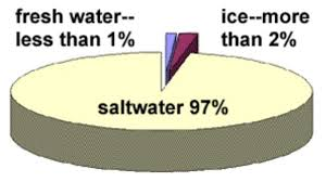 Pie Chart Of Freshwater And Saltwater Global Water Resources And Use Meghan Environmental Science