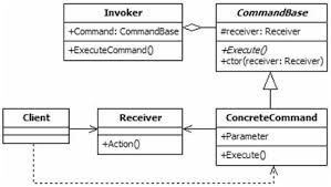 Command Design Pattern Impressive Multithreading Java Command Pattern Example With Runnable Class