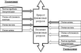 Экономика Финансовые ресурсы предприятия Реферат Учил Нет  Финансовые ресурсы предприятия и их изменения